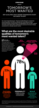 the qualities employers most desire in employees infographic click to enlarge