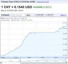 Forex Cny Chart Chinese Yuan 2019 Data Chart