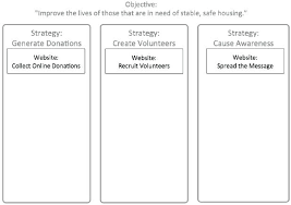 Non Profit Strategic Plan Template Co Intended For Simple
