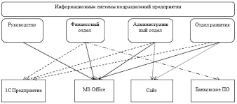 Совершенствование деятельности предприятия дипломная работа Модель информационной системы предприятия