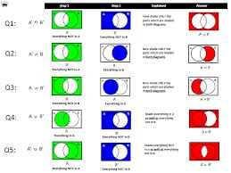 Venn Diagram Shading Examples Venn Diagrams Shading Regions For Two Sets