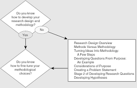 Design Topic Ideas Do You Know How To Develop Your Research Design And Criminal