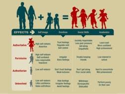 Parenting Styles And Child Behavior Psychology In Action