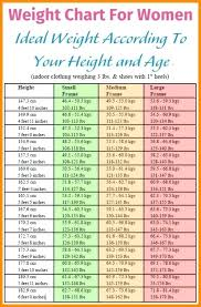 Pin By Micheal Mccallen On Recipes In 2019 Healthy Weight