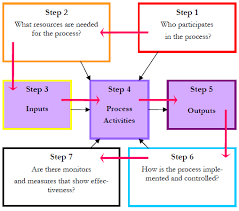 As9100 Process Flow Chart Process Approach To Auditing And Expectations Of Our Customers