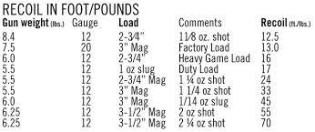Firearm Recoil Chart Practical Guide To The Tactical Shotgun Graybeard Outdoors