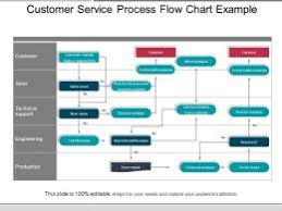 Customer Service Process Flow Slide Team