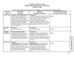 Attachment B Comparison Summary Chart