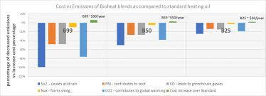 Benefits Vs Price Biodiesel Vs Petroleum Heating Oil