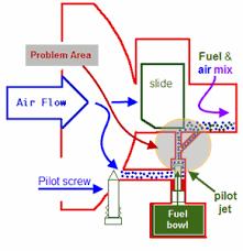 suzuki ydis carb diagram questions & answers (with pictures) fixya 2003 Suzuki Katana Wiring Diagram 2003 Suzuki Katana Wiring Diagram #35 2003 Suzuki Katana 600