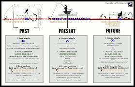 Simple English Grammar Tenses Chart Simple English Grammar Tenses Chart Pdf Www