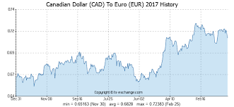 Euro To Cad Chart Canadian Dollar Cad To Euro Eur History Foreign Currency