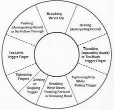 Pistol Shooting Error Chart Pistol Correction Chart Wildealskloof Shooting Range