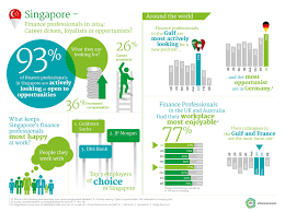why finance professionals in asia are changing jobs singapore infographic