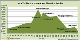 Inca Trail Elevation Chart Mapskills Vocab By Brennan Romero