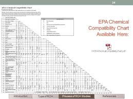 Chemical Compatibility Chart Pdf Reactive Chemical Hazards This Module Provides A Systematic
