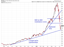How To Understand Stock Charts Watch These Charts To Better Understand Chinas Stock Market