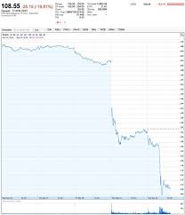 Volkswagen Stock Quote Extraordinary Volkswagen Stock Symbol Nyse Slv Stock Quote Brushright