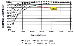 Ac Motor Full Load Amps Chart Motor Load Three Phase Input Installing Vfds