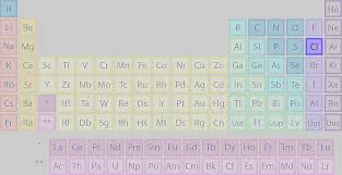 Where Is Phosphorus Found On The Periodic Table?