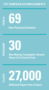 massey annual report virginia commonwealth university campaign accomplishments