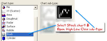 How To Draw Candlestick Chart In Excel Japanese Candlestick Chart Make Stock Charts Using Ms Excel