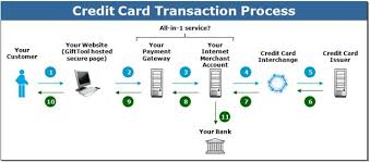 Flow Chart Of Payment Process How Does The Credit Card Payment Process Work