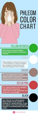 Home Remedies To Get Rid Of Phlegm (Mucus) + Color Chart
