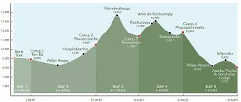 Inca Trail Elevation Chart Inca Trail Elevation Map Related Keywords Suggestions