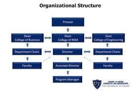 Sgce Leadership And Organization