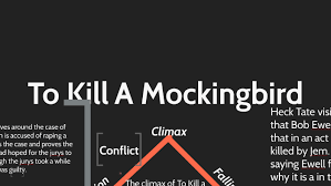 To Kill A Mockingbird Plot Diagram Edited By Colleen Chen On