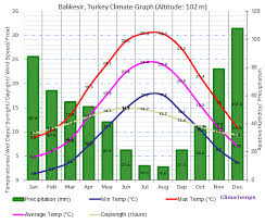 Turkey Weather Chart Balikesir Climate Balikesir Temperatures Balikesir Weather