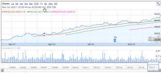 Maruti Suzuki Share Price Chart Maruti Suzuki Share Price Is In Bull Run