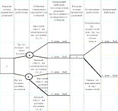 ru Решения в условиях определенности риска и  Используя дерево решений руководитель может рассчитать результат каждой альтернативы и выбрать наилучшую последовательность действий