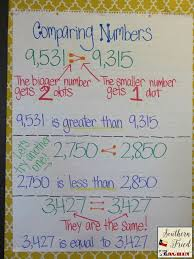 Comparing Numbers Anchor Chart Math Charts Math Anchor