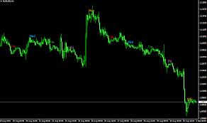 10 Tick Range Chart Mt4
