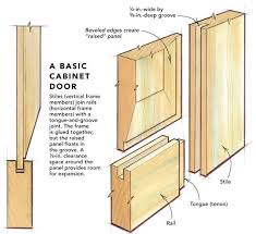 raised panel cabinet door styles. For Best Results, The Wood You Use To Build Doors Should Be Free Of Knots, Warps, Twists, And Checks. I Frequently Poplar (shown Here) That Raised Panel Cabinet Door Styles