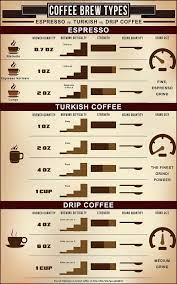 What is espresso and how is it different than drip coffee? Espresso Vs Turkish Coffee Vs Drip Coffee Visual Ly