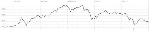 Org condensed down to 6. Bitcoin Bubbles Crashes Price Changes Lessons Learned Fortune