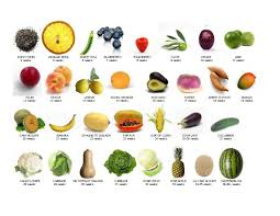 Fruits And Veggies Growth Chart Baby Size By Week How Big