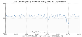 Oman Gold Rate Chart Uae Dirham Aed To Omani Rial Omr Exchange Rates History