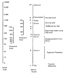 Hardness Equivalent Chart Figure Comparing Hardness Scales