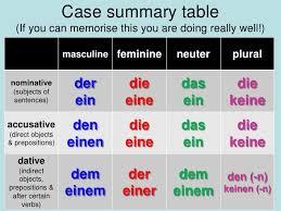 German Accusative Articles Chart Bedowntowndaytona Com