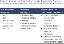 Assess Cardiovascular Risk Women Usc Journal
