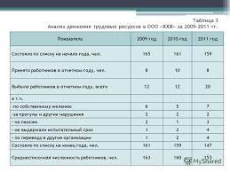 Презентация на тему Дипломная работа на тему АНАЛИЗ  4 Таблица
