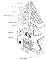 wood burning stove without flue liner brick fireplace mantles mantle chimney size minimum height