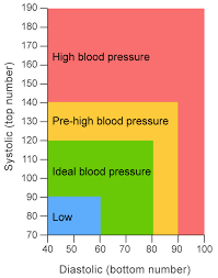 Nhs Cholesterol Chart Do You Know Your Heart Age Cambridgeshire And