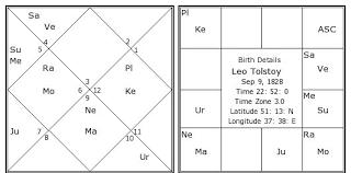 Leo Tolstoy Birth Chart Leo Tolstoy Kundli Horoscope By