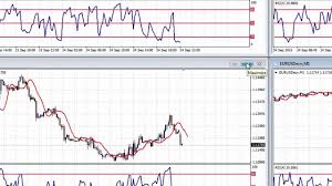 Forex Trading using multiple charts on 1 MT4 screen - YouTube