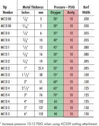Purox 4202 Cutting Tip Chart Acetylene Cutting Tip Mc 12 1